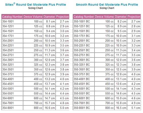 Misure delle protesi mammarie Mentor rotonde moderate plus profile