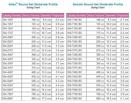 Misure delle protesi mammarie Mentor rotonde moderate profile