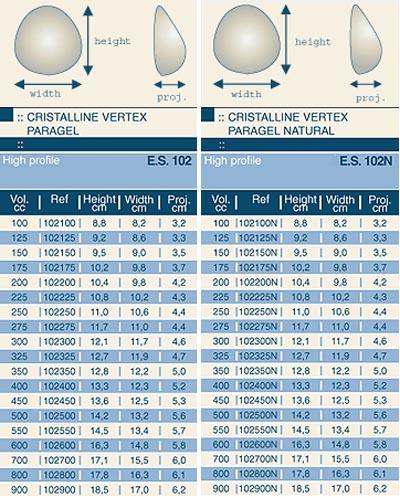 Misure delle protesi mammarie Eurosilicone Cristalline Vertex Paragel