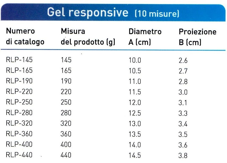 Misure disponibili per le protesi Allergan BRST RLP